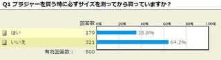5�N�ȏ�o�X�g�T�C�Y�𑪂��Ă��Ȃ�������45.5%�B�g�̂ɍ����u���g���Ă�H